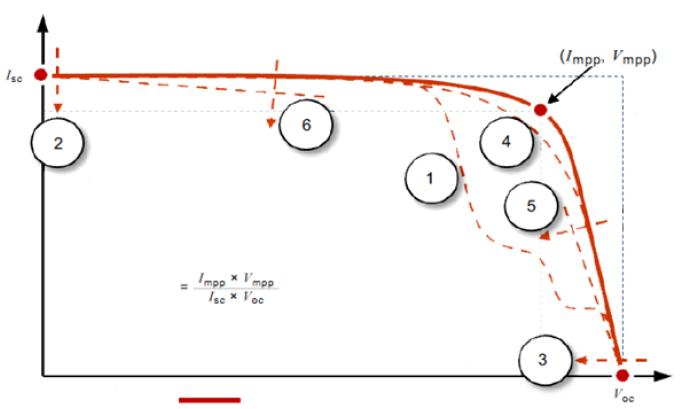 I-V曲線形状