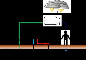 接地抵抗測定のイメージ