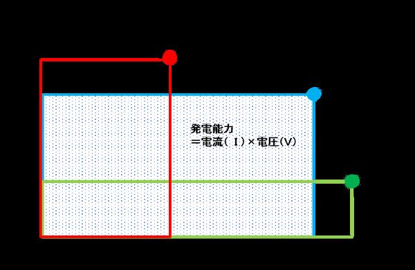I-Vカーブ