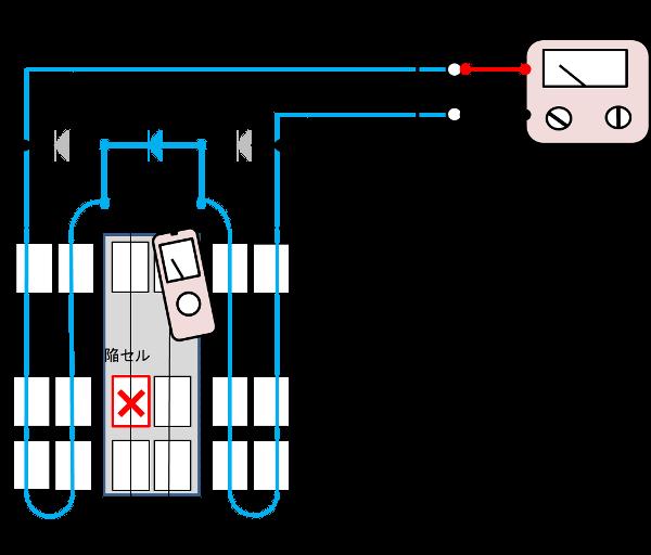 欠陥クラスタ検出(磁界検出)