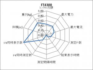 FT4300 レーダーチャート