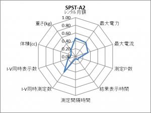 SPST-A2 レーダーチャート