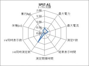 SPST-A1 レーダーチャート