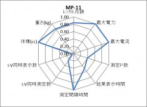 MP-11 レーダーチャート