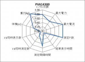 PVA14300 レーダーチャート