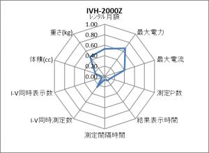 IVH-2000Z レーダーチャート