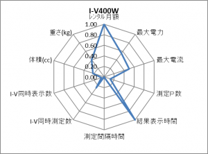 I-V400W レーダーチャート