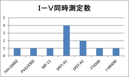 I-V同時測定数