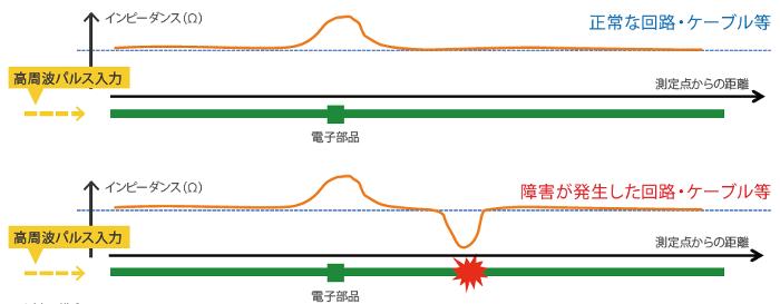 TDR測定の模式図