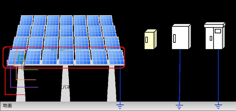 太陽光発電設備の概要