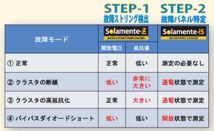 アイテス社製ストリングチェッカー「ソラメンテ-Z」と パネルチェッカー「ソラメンテ-iS」のクラスタ故障判定