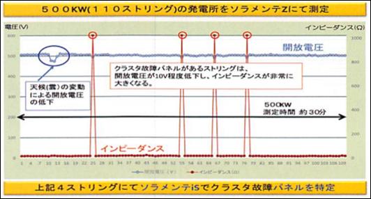 ストリングのインピーダンスと開放電圧測定事例