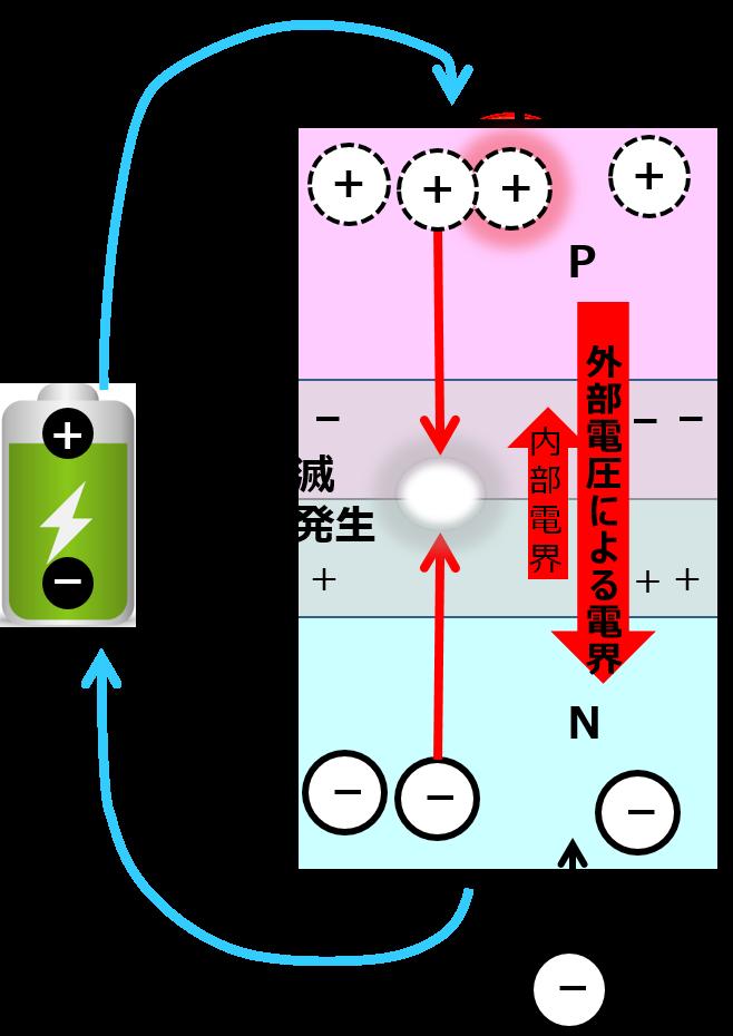 バイパスダイオード 順方向電圧で電流が流れ続けている状態
