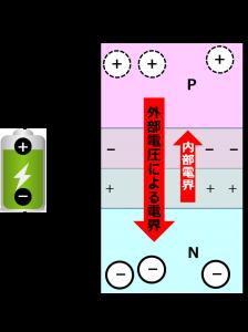 外部電圧(電気エネルギー印加)による新たな電界の形成