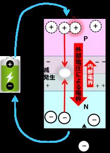 順方向電圧で電流が流れ続けている状態