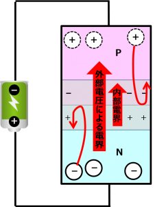 逆方向電圧で電流が流れない状態
