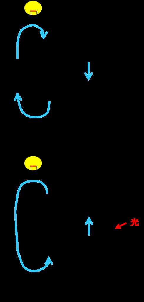 バイパスダイオードと太陽電池の電流の向き その2