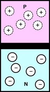 P型半導体とN型半導体が接合すると?