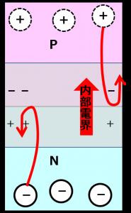 内部電界の形成