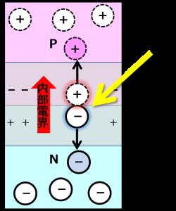 叩き出された正孔と電子が各々の世界へと内部電界により導かれる状態