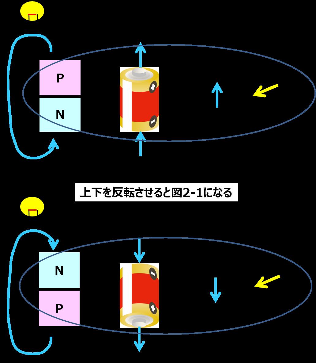 太陽電池のPN接合体 アノード・カソード