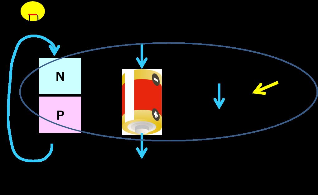 太陽電池におけるPN接合体と記号の関係