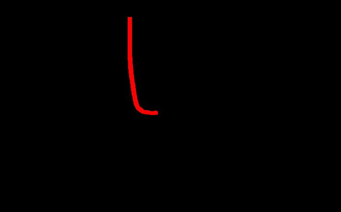 太陽電池とバイパスダイオードの系におけるI-Vカーブ