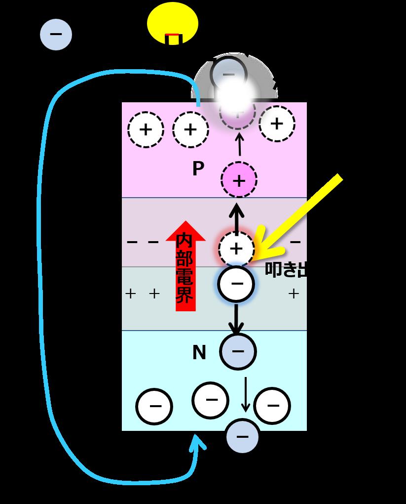 太陽電池 光照射による起電力の形成と電流が流れ続ける状態