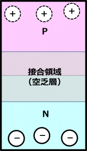 接合領域(欠乏層)の形成