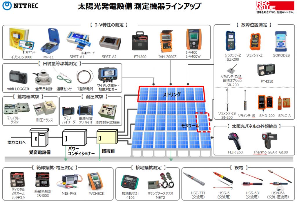 NTTREC 太陽光発電関連商品のラインナップ(一部)