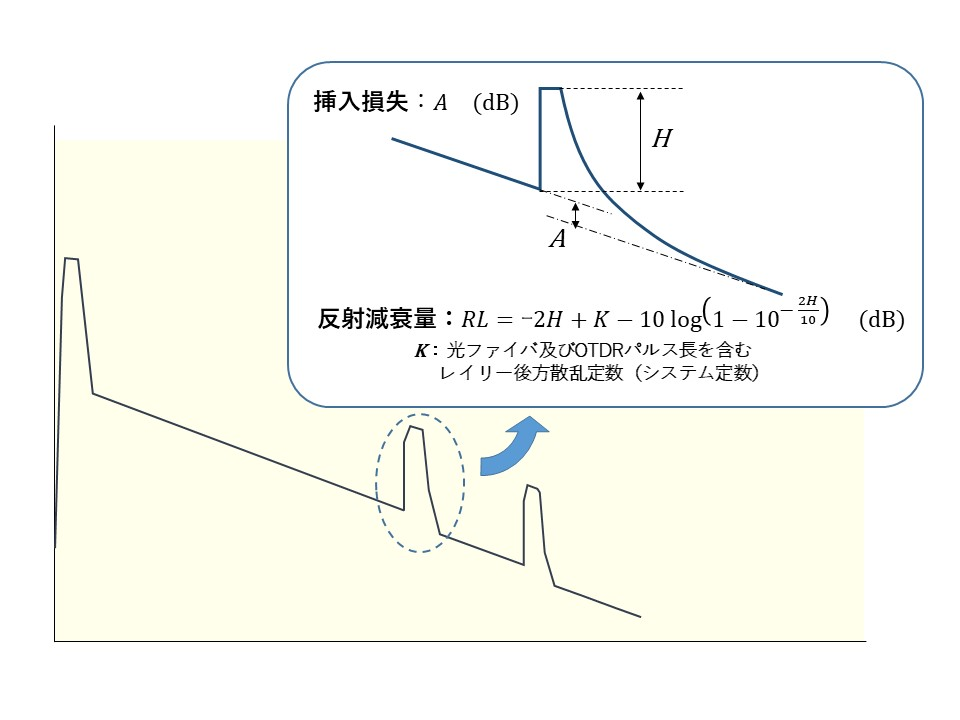 OTDR測定